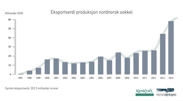 Tall fra KonKraft: olje- og gasseksporten i Nord-Norge større enn all annen eksport til sammen
